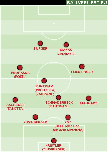 Mögliche Varianten, die beim Algarve Cup zum Einsatz kommen könnten