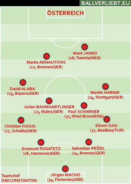 Österreich EM 2012