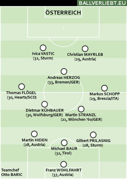 Österreich WM 02