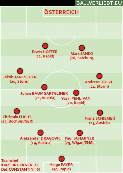 Österreich WM 2010