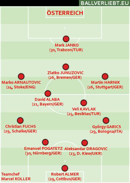 Österreich WM 2014