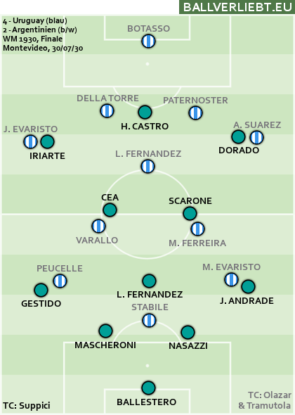 Finale 1930: Uruguay - Argentinien 4:2 (1:2)