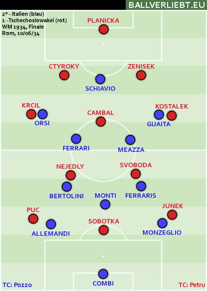 Italien - Tschechoslowakei 2:1 n.V. (1:1, 0:0)