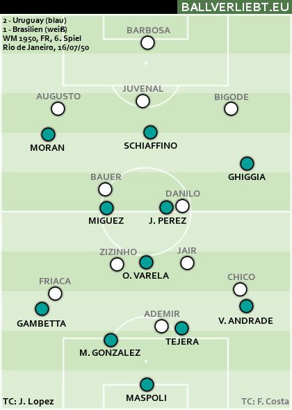 Brasilien - Uruguay 1:2 (0:0)