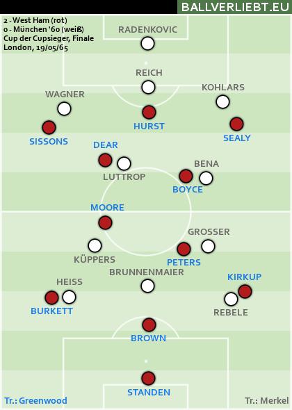 München '60 - West Ham 0:2