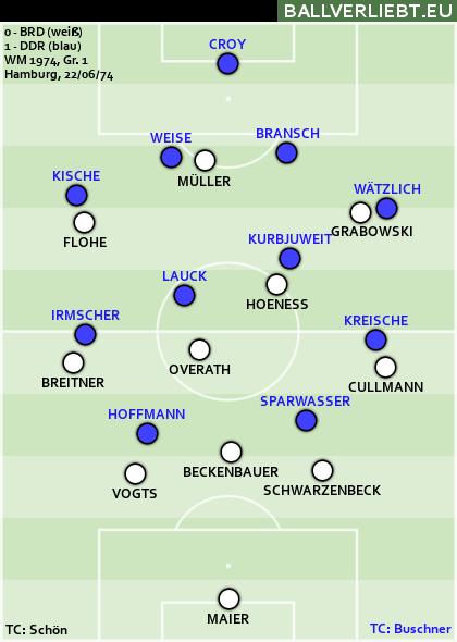 WM-Vorrunde 1974: BRD-DDR 0:1 (0:0)