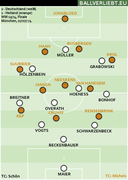 Deutschland - Niederlande 2:1 (2:1)