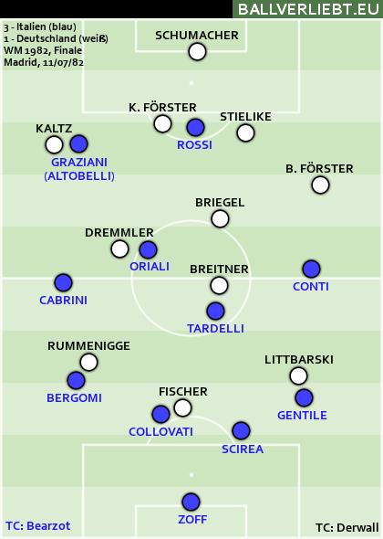 Italien - Deutschland 3:1 (0:0)
