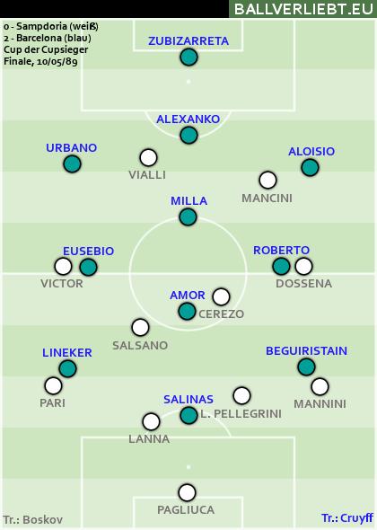 Cupsieger-Finale 1989: Sampdoria - Barcelona 0:2