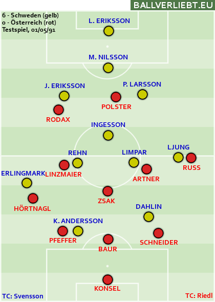 Schweden - Österreich 6:0 (4:0)