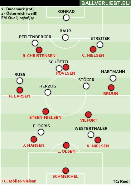 Dänemark - Österreich 2:1 (1:0)