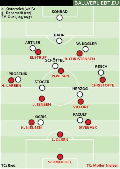 Österreich - Dänemark 0:3