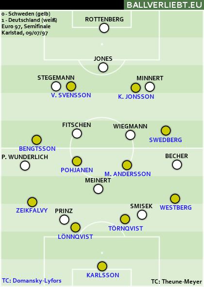 EM-Halbinale 1997 - 1:0 für Deutschland