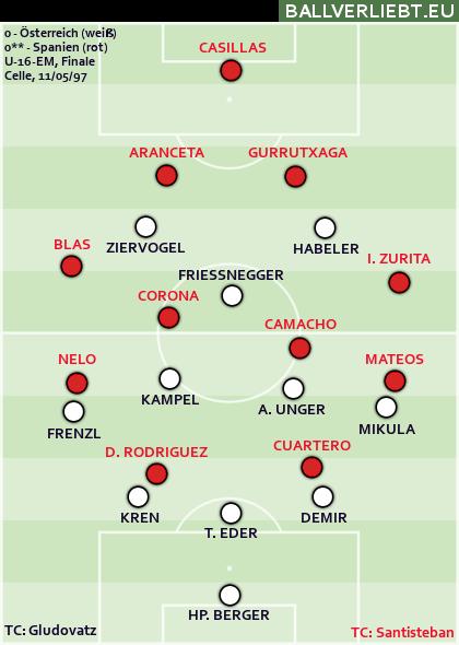 Finale der U-16-EM 1997