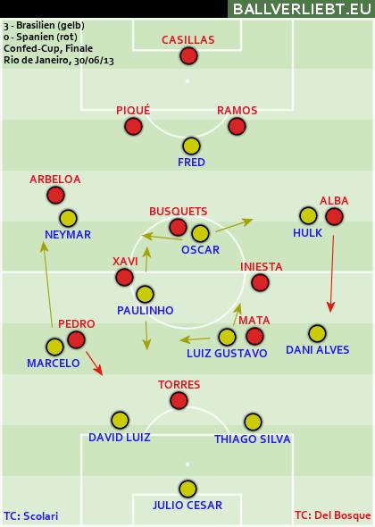 Brasilien - Spanien 3:0 (2:0)
