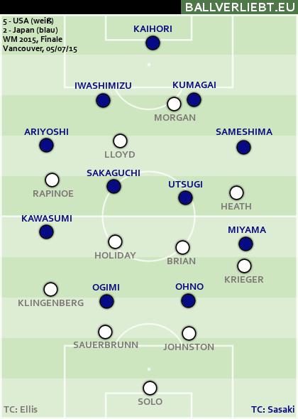 USA - Japan 5:2 (4:1)