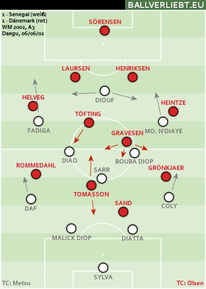 Senegal - Dänemark 1:1 (0:1)