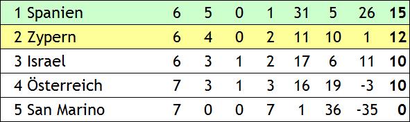 Quali für die EM 2000 in Belgien und Holland