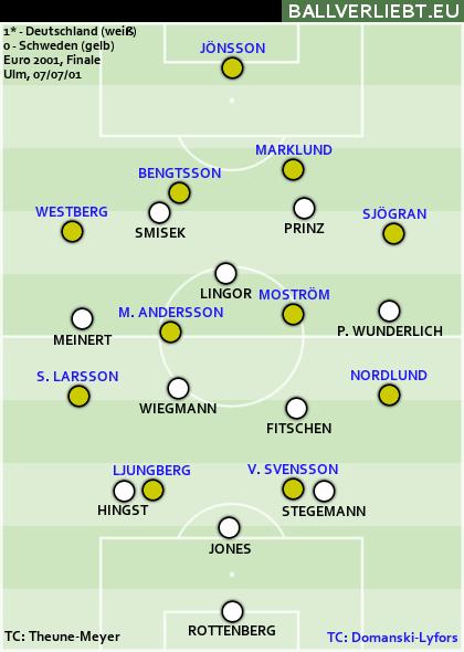 EM-Finale 2001: Deutschland gewinnt 1:0 n.V.