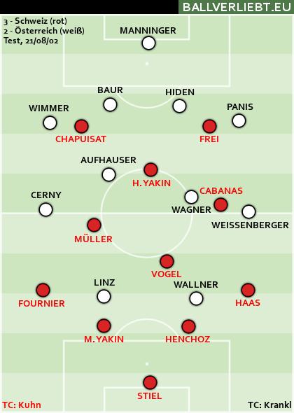 Schweiz - Österreich 3:2 (2:1). H. Yakin 19, Frei 41, M. Yakin 76p bzw. Wallner 11, 81.