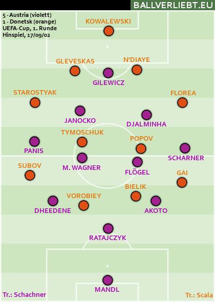 Austria Wien - Shachtar Donetsk 5:1 (3:1)