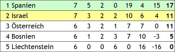 Quali zur WM 2002 in Japan und Südkorea