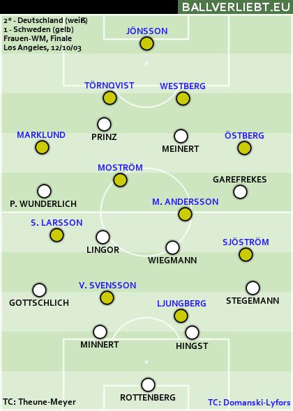 Deutschland - Schweden 2:1 n.V. (1:1, 0:1)