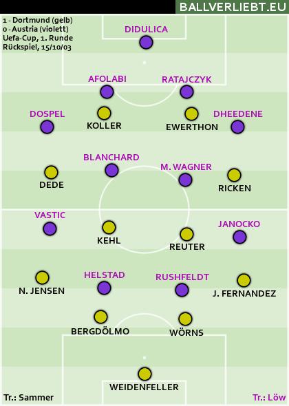 2003 kam Dortmund ohne echte Probleme gegen Jogi Löws Austria weiter
