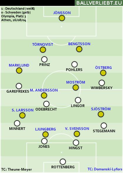 Um Olympia-Bronze 2004: Deutschland siegt 1:0