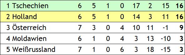 Quali für die EM 2004 in Portugal