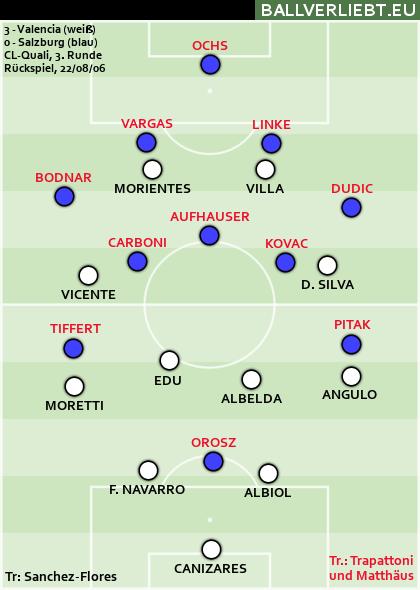 Valencia - Salzburg 3:0