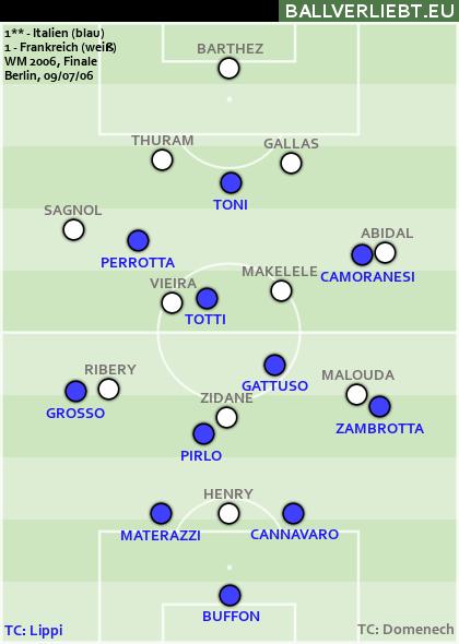 Italien - Frankreich 1:1 n.V. (1:1, 1:1), 5:3 i.E.
