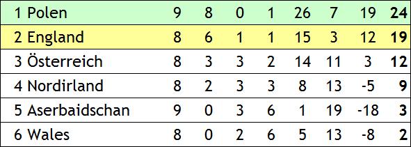 Quali für die WM 2006 in Deutschland