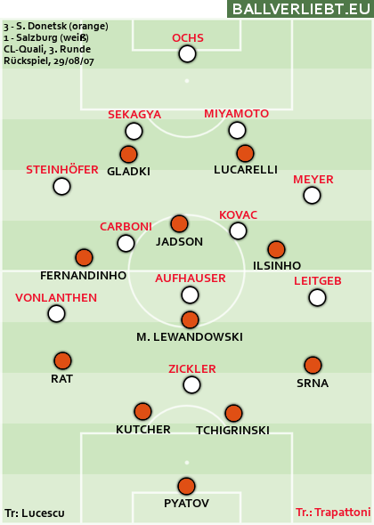 Shachtar Donetsk - Salzburg 3:1