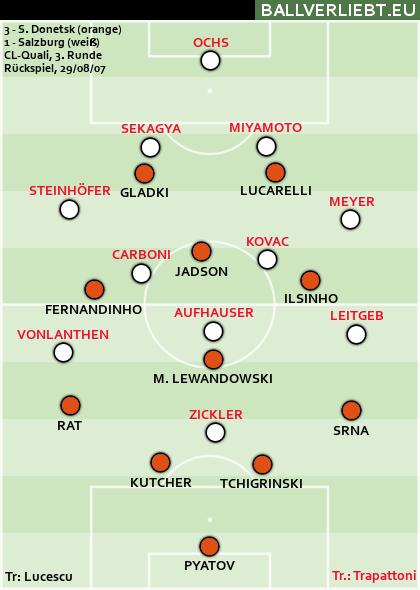 Shachtar Donetsk - RB Salzburg 3:1 (1:1)