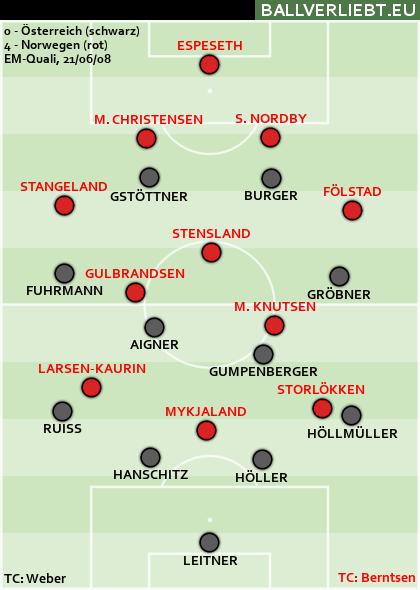 Österreich - Norwegen 0:4 (0:2)