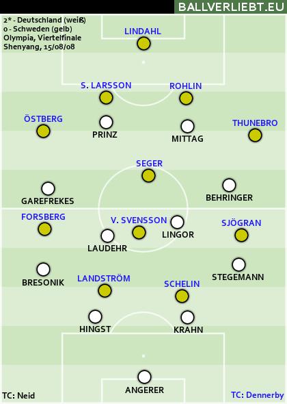 Olympia-Viertelfinale 2008: Deutschland, 2:0 n.V.