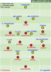 Österreich - Schweden 0:2 (0:0)