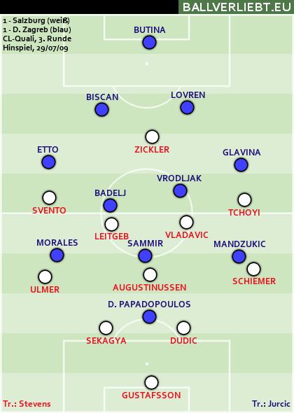 RB Salzburg - Dinamo Zagreb 1:1 (1:0)