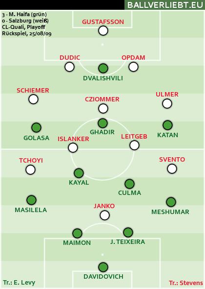 Maccabi Haifa - Salzburg 3:0