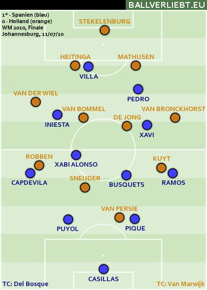 Spanien - Niederlande 1:0 n.V.