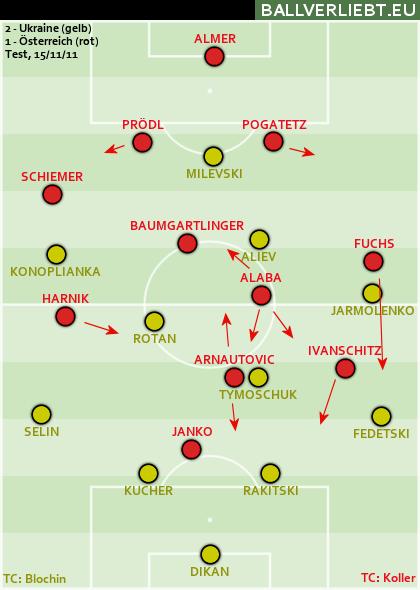Ukraine - Österreich 2:1 (1:0)