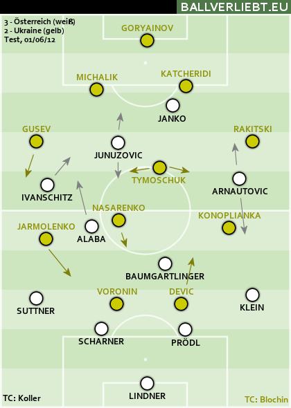 Österreich - Ukraine 3:2 (1:0)