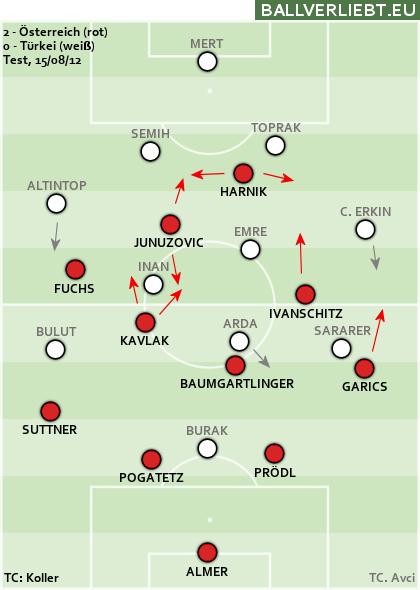 Österreich - Türkei 2:0 (2:0)