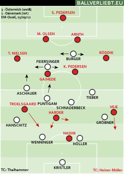 Österreich - Dänemark 3:1 (1:0)