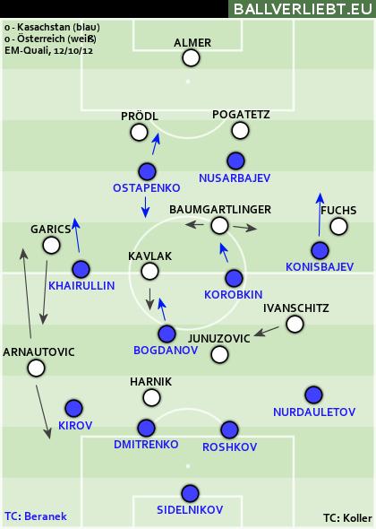 Kasachstan - Österreich 0:0