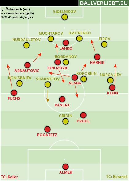 Österreich - Kasachstan 4:0 (1:0)