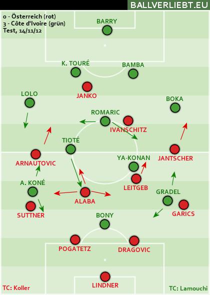 Österreich - Côte d'Ivoire 0:3 (0:1)