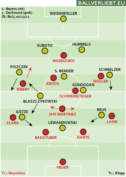 Bayern München - Borussia Dortmund 1:1 (0:0) (1.12.2012)