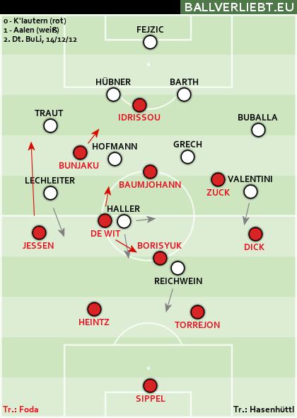 1. FC Kaiserslautern - VfR Aalen 0:1 (0:1)